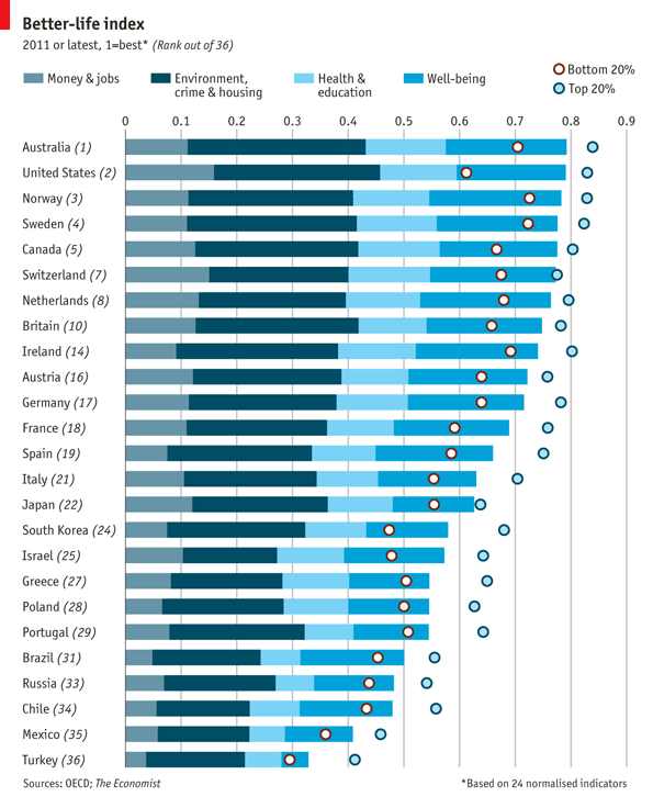 OECD Better Life Index. Via The Economist