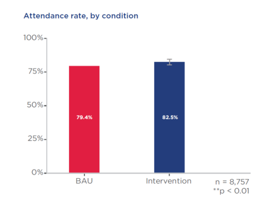 """Graph showing that 79.4% of students in """"business as usual"""" (BAU) control condition, who did not receive additional support, were still studying at the end of Semester 1. The students in the intervention group were enrolled at a higher rate of 82.5%"""