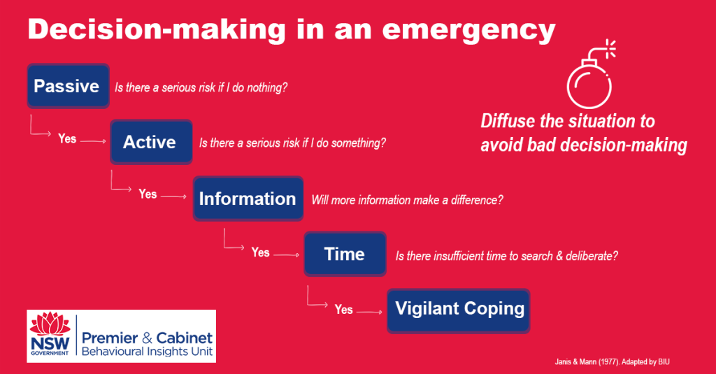 Steps to decision making in an emergency: passive - active - information - time - vigilant coping